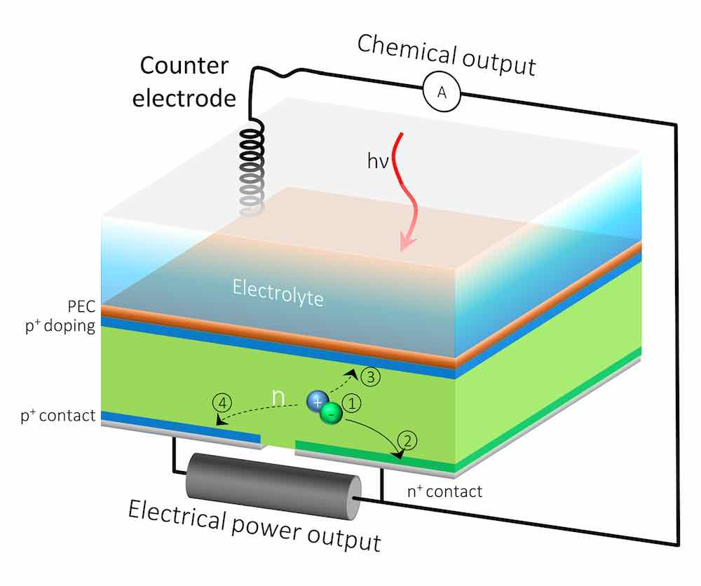 The HPEV cell's extra back outlet would allow the current to be split into two, so that one part of the current contributes to solar fuels generation, and the rest can be extracted as electrical power. (Credit: Berkeley Lab, JCAP)